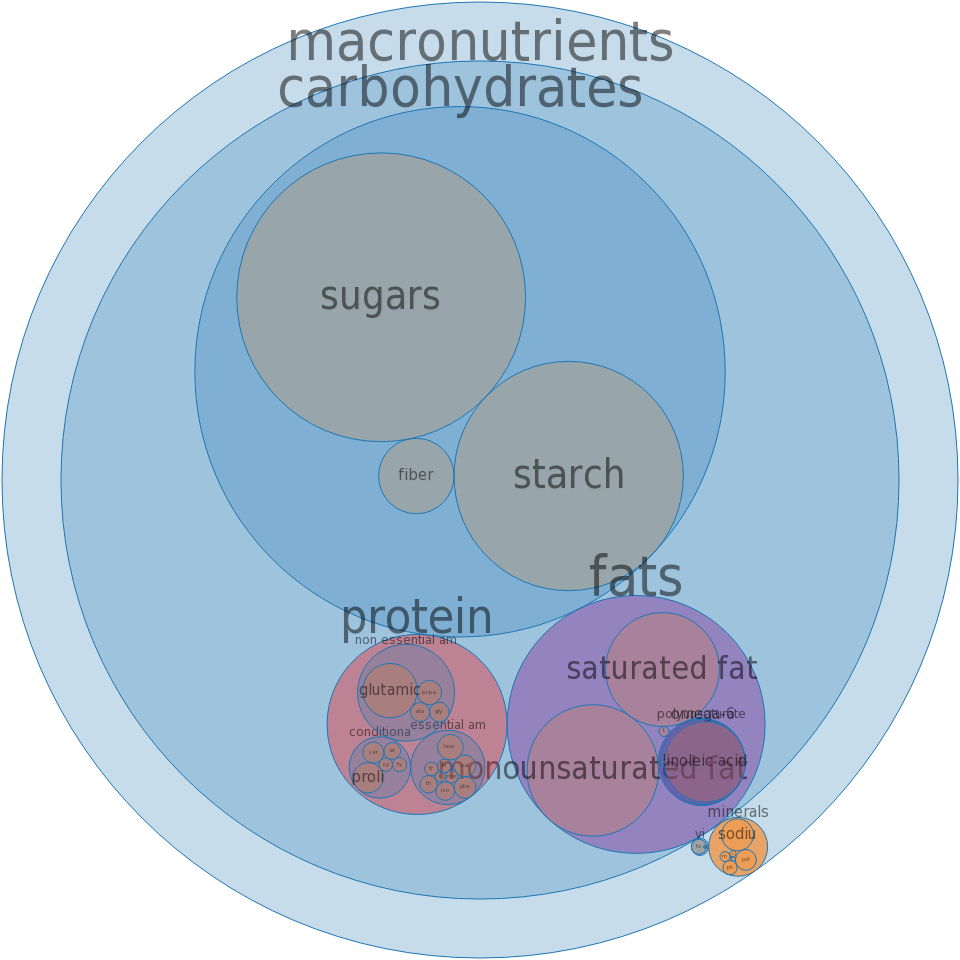 Cookies, chocolate sandwich, with creme filling, regular -all nutrients by relative proportion - including vitamins and minerals