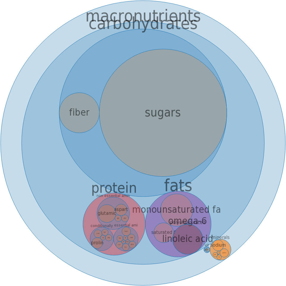 Cookies, fig bars -all nutrients by relative proportion - including vitamins and minerals