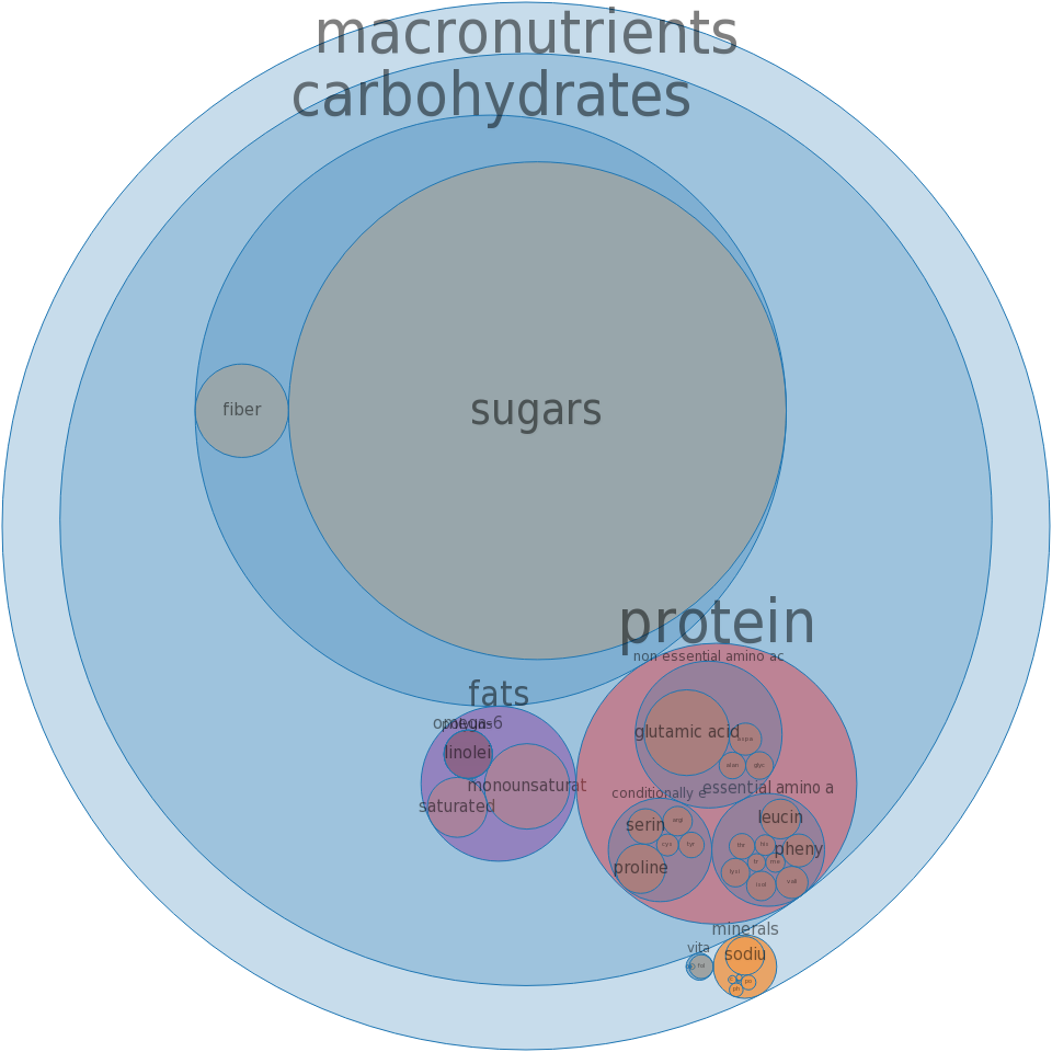 Cookies, fortune -all nutrients by relative proportion - including vitamins and minerals