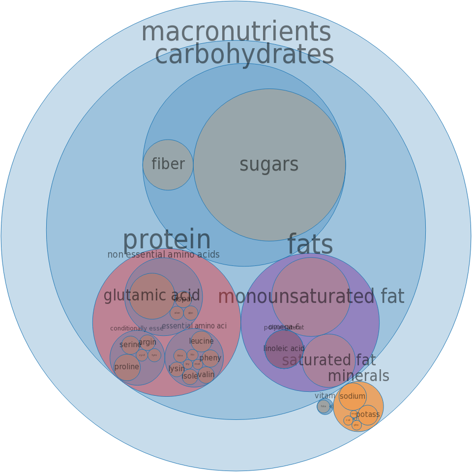 Cookies, gingersnaps -all nutrients by relative proportion - including vitamins and minerals
