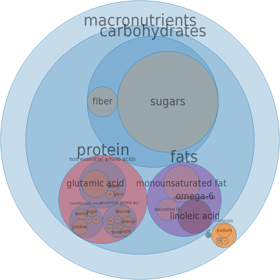 Cookies, graham crackers, plain or honey (includes cinnamon) -all nutrients by relative proportion - including vitamins and minerals