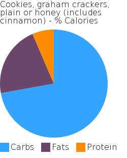 Cookies, graham crackers, plain or honey (includes cinnamon) macronutrient pie chart