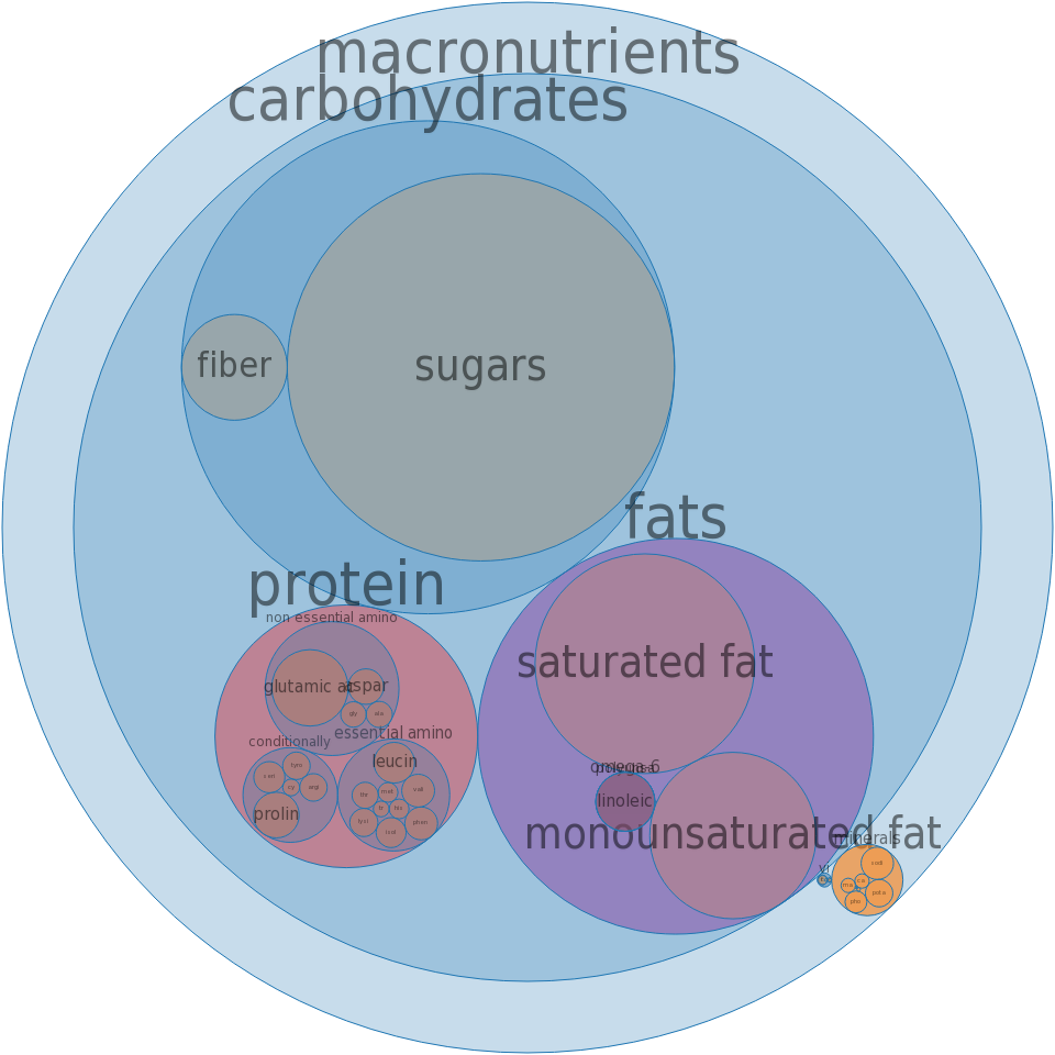 Cookies, graham crackers, chocolate-coated -all nutrients by relative proportion - including vitamins and minerals