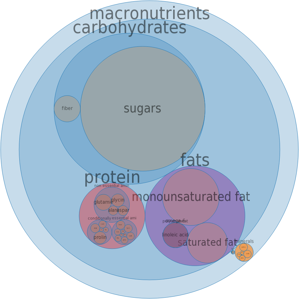 Cookies, marshmallow, chocolate-coated (includes marshmallow pies) -all nutrients by relative proportion - including vitamins and minerals