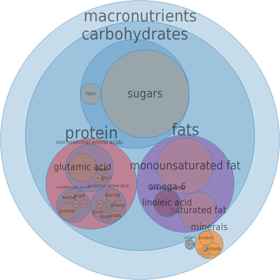 Cookies, molasses -all nutrients by relative proportion - including vitamins and minerals