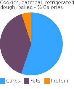 Cookies, oatmeal, refrigerated dough, baked macronutrient pie chart