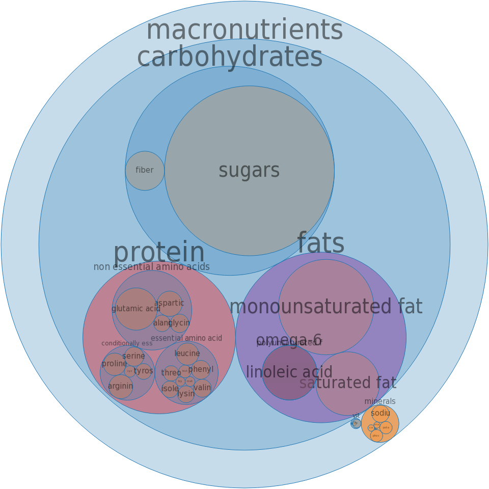 Cookies, peanut butter sandwich, regular -all nutrients by relative proportion - including vitamins and minerals
