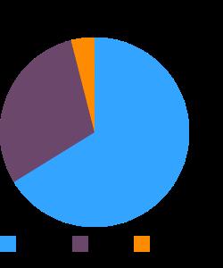 Cookies, raisin, soft-type macronutrient pie chart