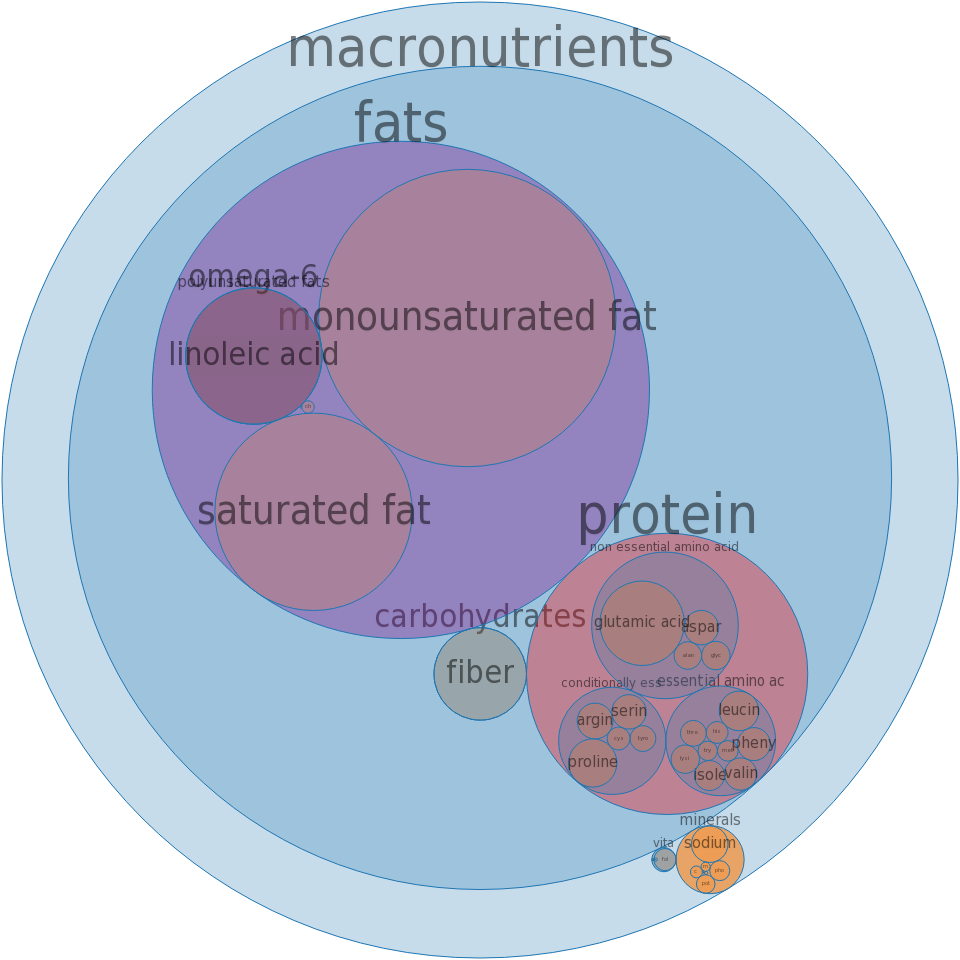 Cookies, shortbread, commercially prepared, pecan -all nutrients by relative proportion - including vitamins and minerals