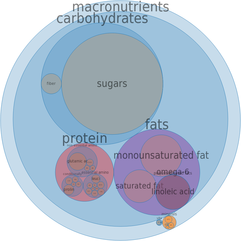 Cookies, chocolate chip, commercially prepared, special dietary -all nutrients by relative proportion - including vitamins and minerals