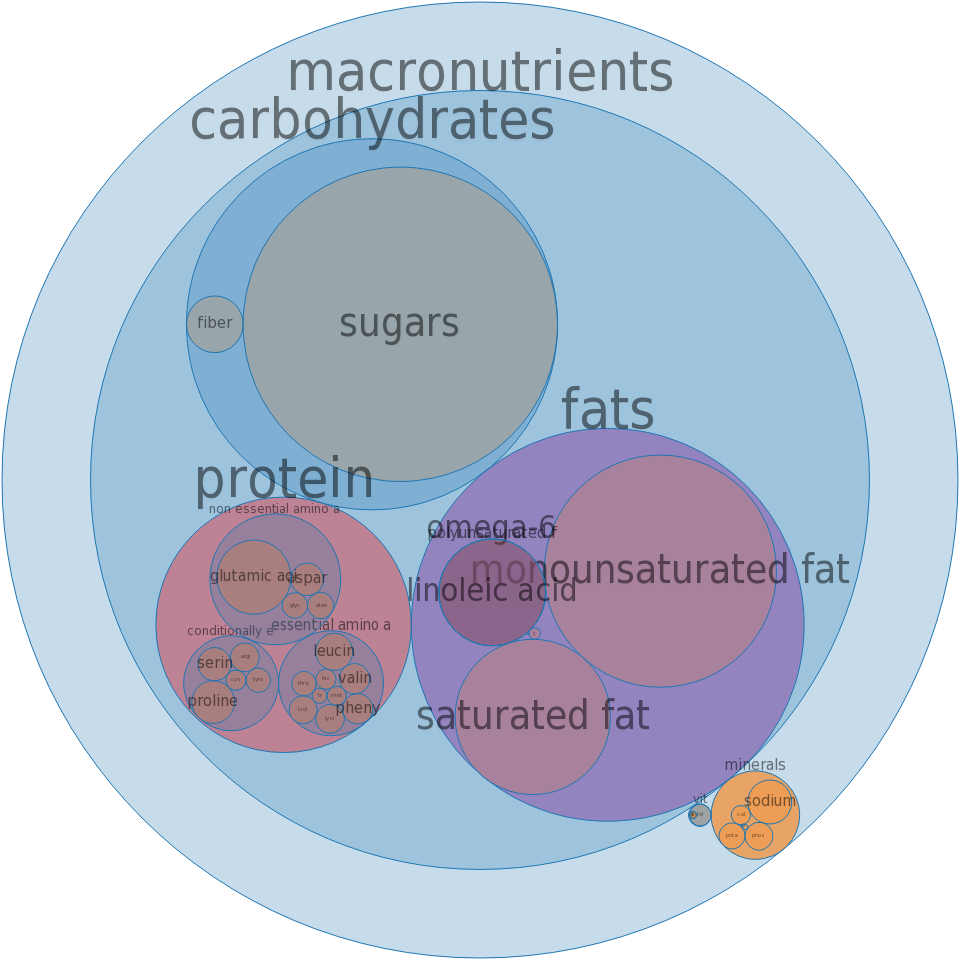 Cookies, sugar, refrigerated dough -all nutrients by relative proportion - including vitamins and minerals