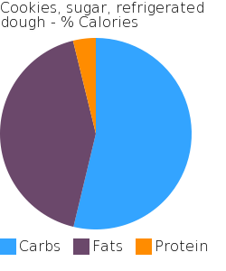 Cookies, sugar, refrigerated dough macronutrient pie chart