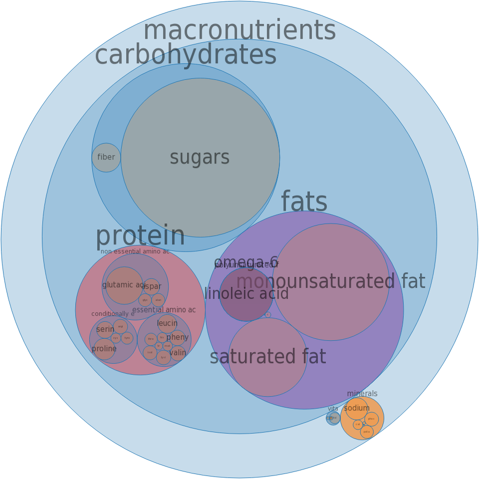 Cookies, sugar, refrigerated dough, baked -all nutrients by relative proportion - including vitamins and minerals