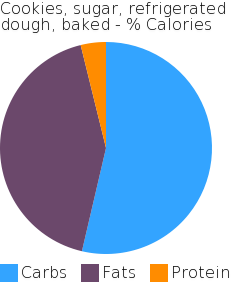 Cookies, sugar, refrigerated dough, baked macronutrient pie chart