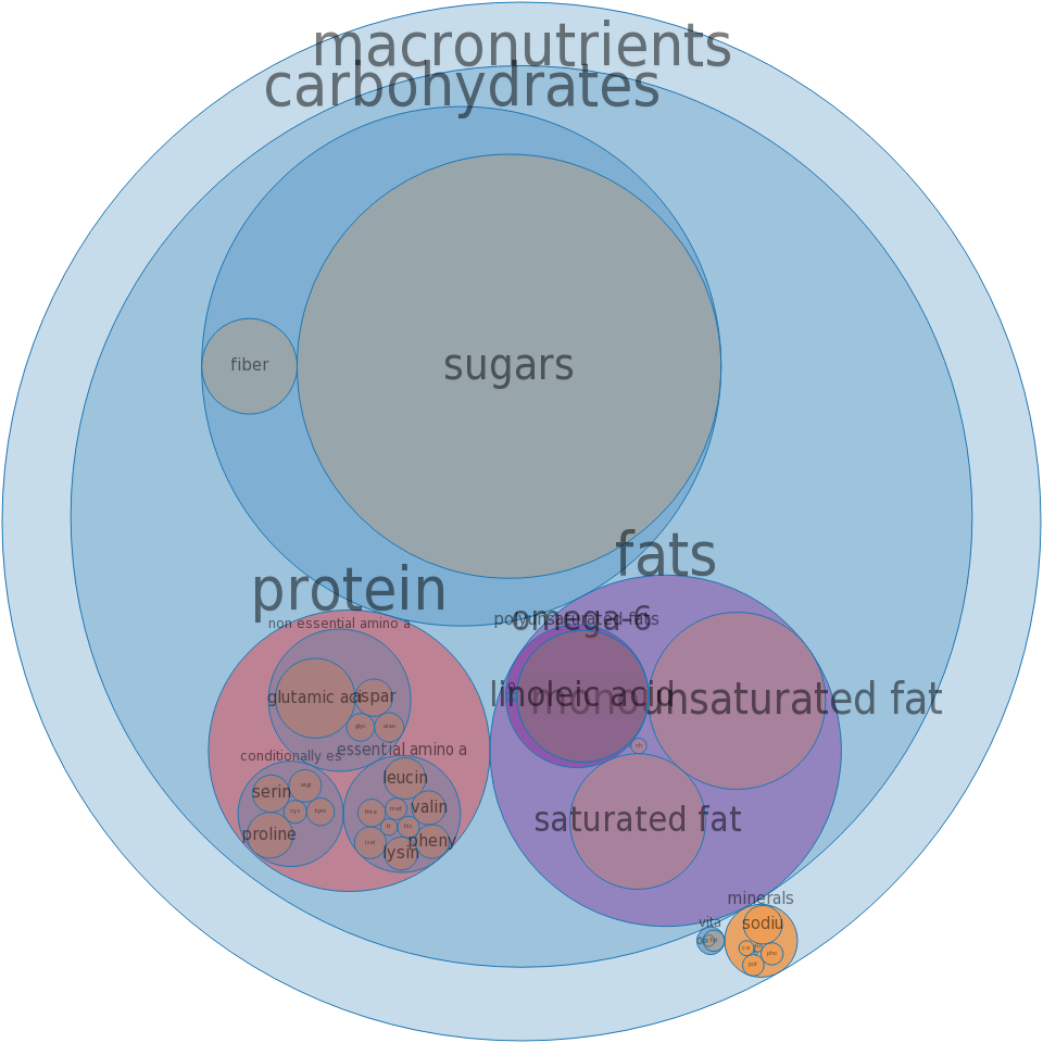Cookies, vanilla wafers, lower fat -all nutrients by relative proportion - including vitamins and minerals