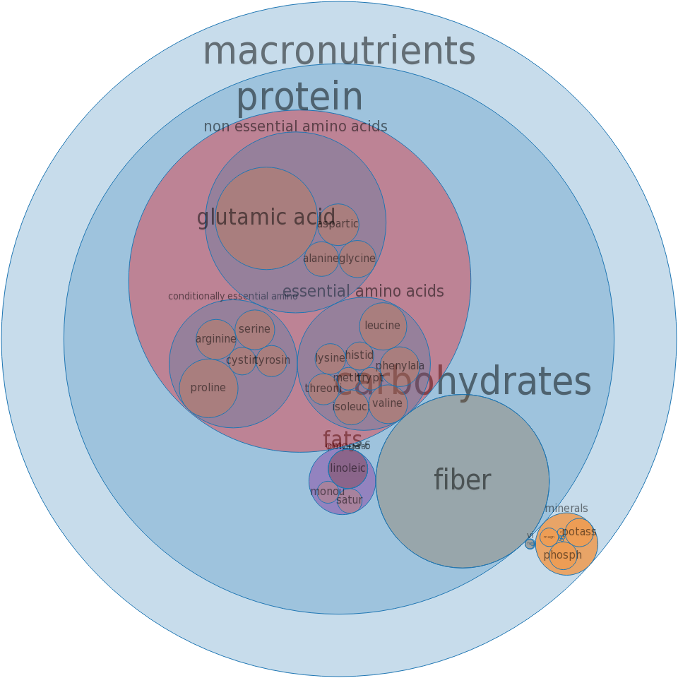 Crackers, matzo, whole-wheat -all nutrients by relative proportion - including vitamins and minerals