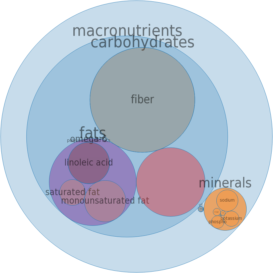 Crackers, rye, wafers, seasoned -all nutrients by relative proportion - including vitamins and minerals