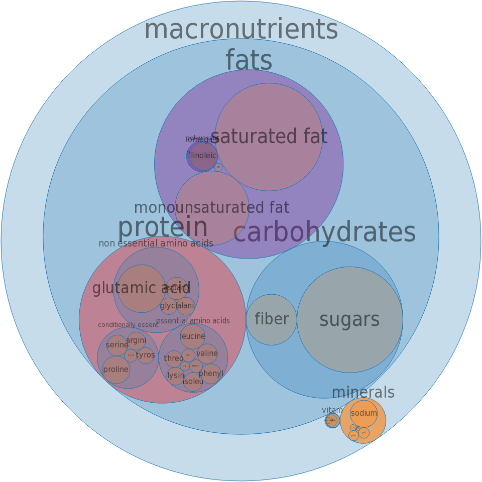 Croissants, butter -all nutrients by relative proportion - including vitamins and minerals
