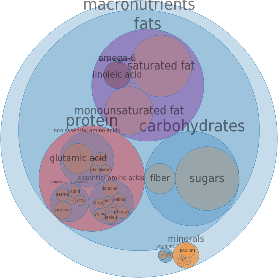 Croissants, cheese -all nutrients by relative proportion - including vitamins and minerals