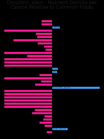 Croutons, plain nutrient composition bar chart