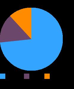 Croutons, plain macronutrient pie chart