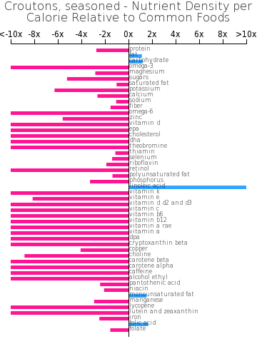 Croutons, seasoned nutrient composition bar chart