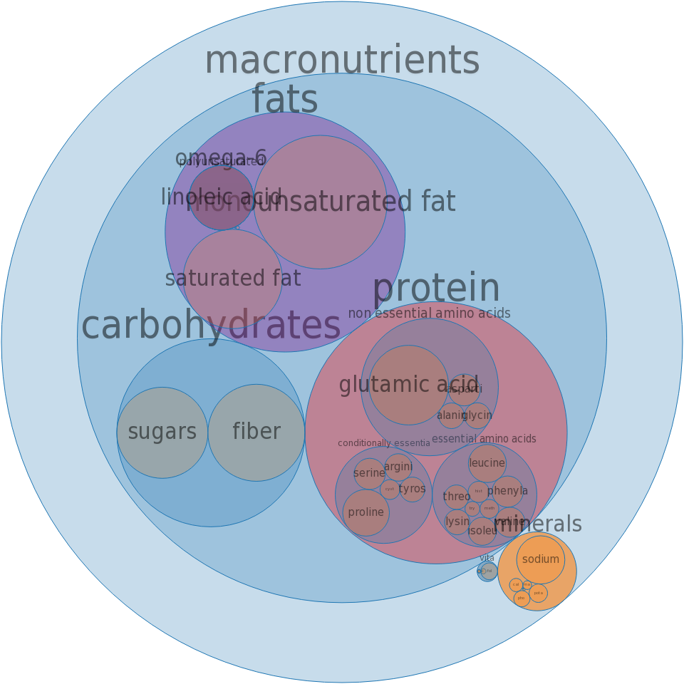 Croutons, seasoned -all nutrients by relative proportion - including vitamins and minerals