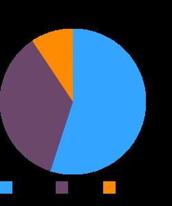 Croutons, seasoned macronutrient pie chart