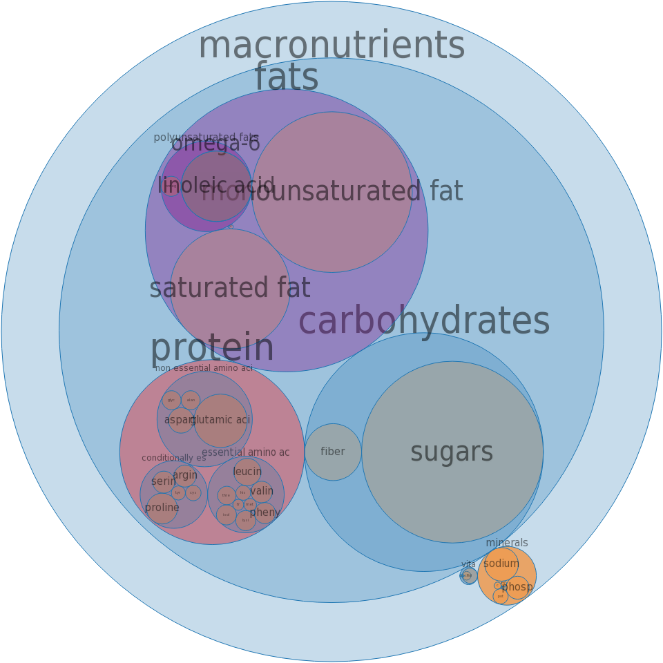 Doughnuts, cake-type, plain (includes unsugared, old-fashioned) -all nutrients by relative proportion - including vitamins and minerals