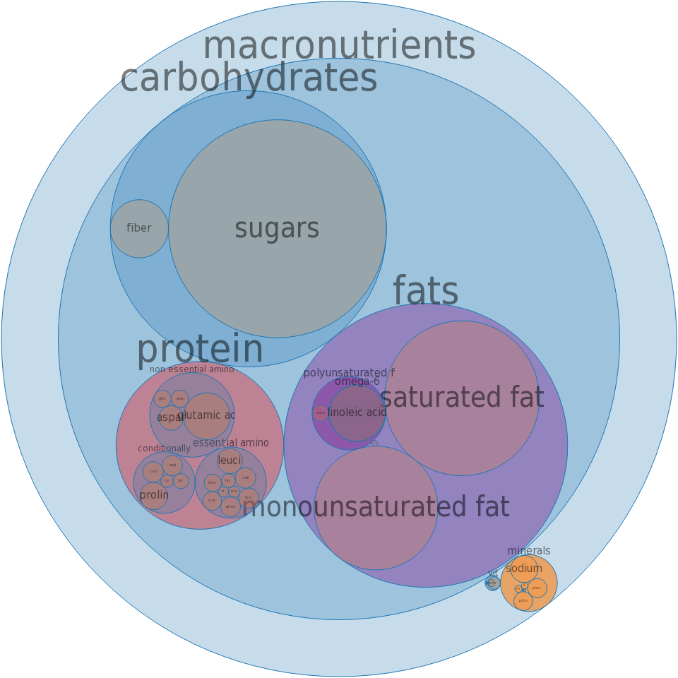 Doughnuts, cake-type, plain, chocolate-coated or frosted -all nutrients by relative proportion - including vitamins and minerals