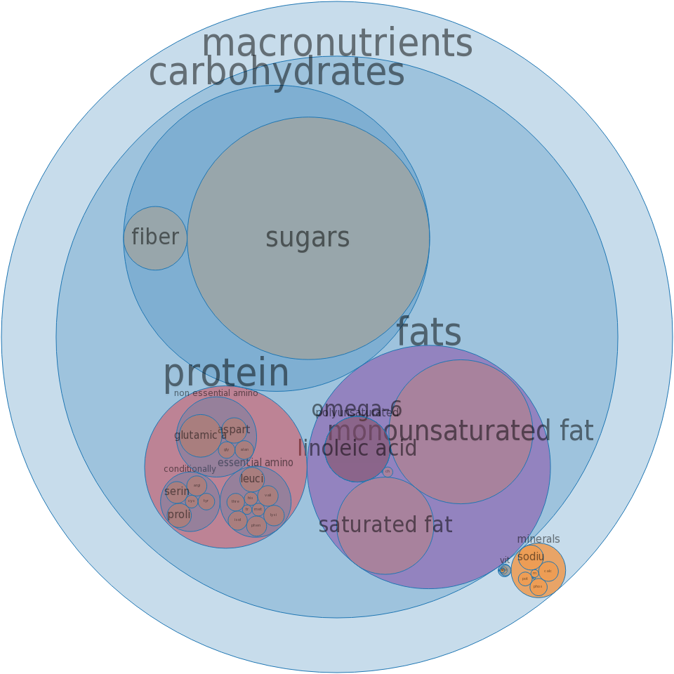 Doughnuts, cake-type, chocolate, sugared or glazed -all nutrients by relative proportion - including vitamins and minerals
