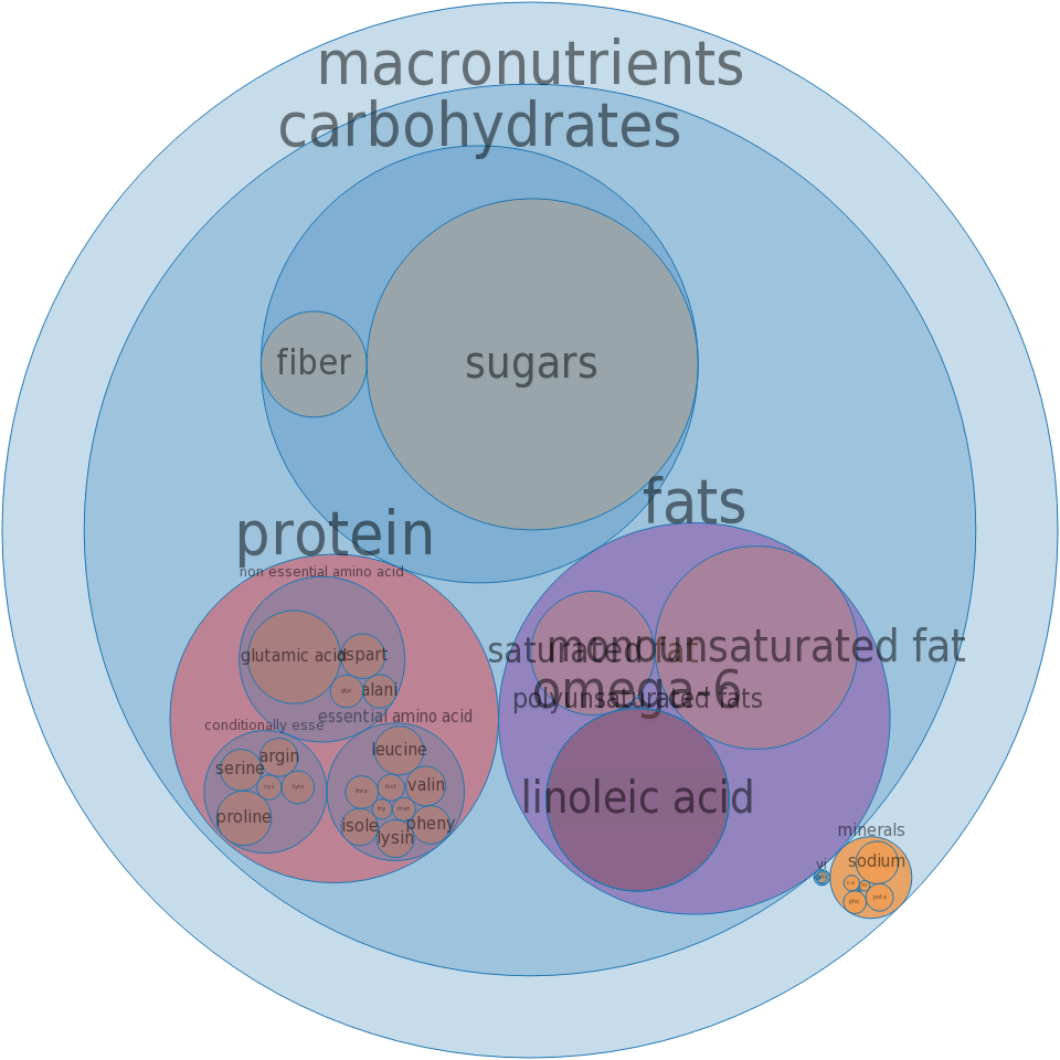 Doughnuts, cake-type, wheat, sugared or glazed -all nutrients by relative proportion - including vitamins and minerals
