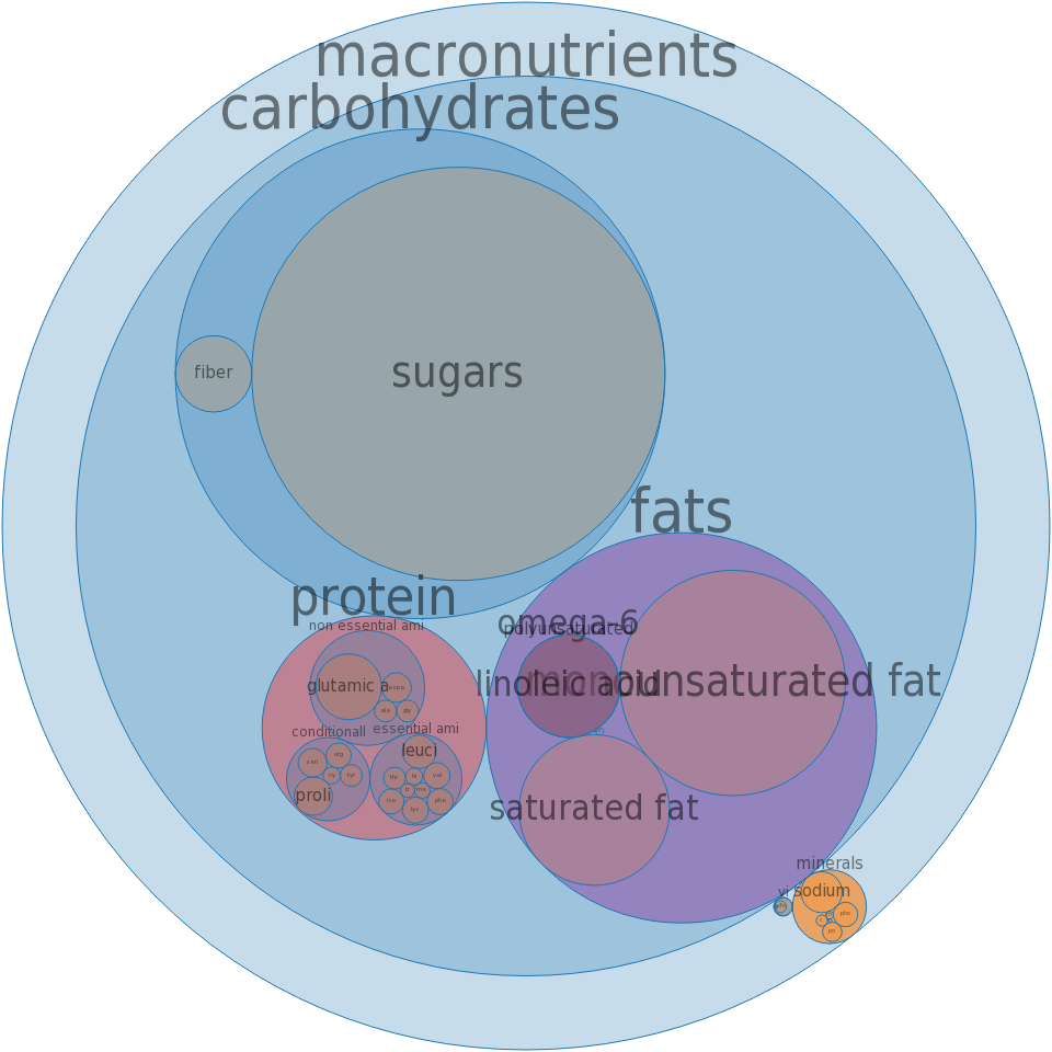 Doughnuts, french crullers, glazed -all nutrients by relative proportion - including vitamins and minerals