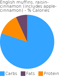 English muffins, raisin-cinnamon (includes apple-cinnamon) macronutrient pie chart