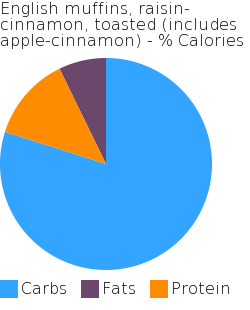 English muffins, raisin-cinnamon, toasted (includes apple-cinnamon) macronutrient pie chart