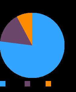 Ice cream cones, cake or wafer-type macronutrient pie chart