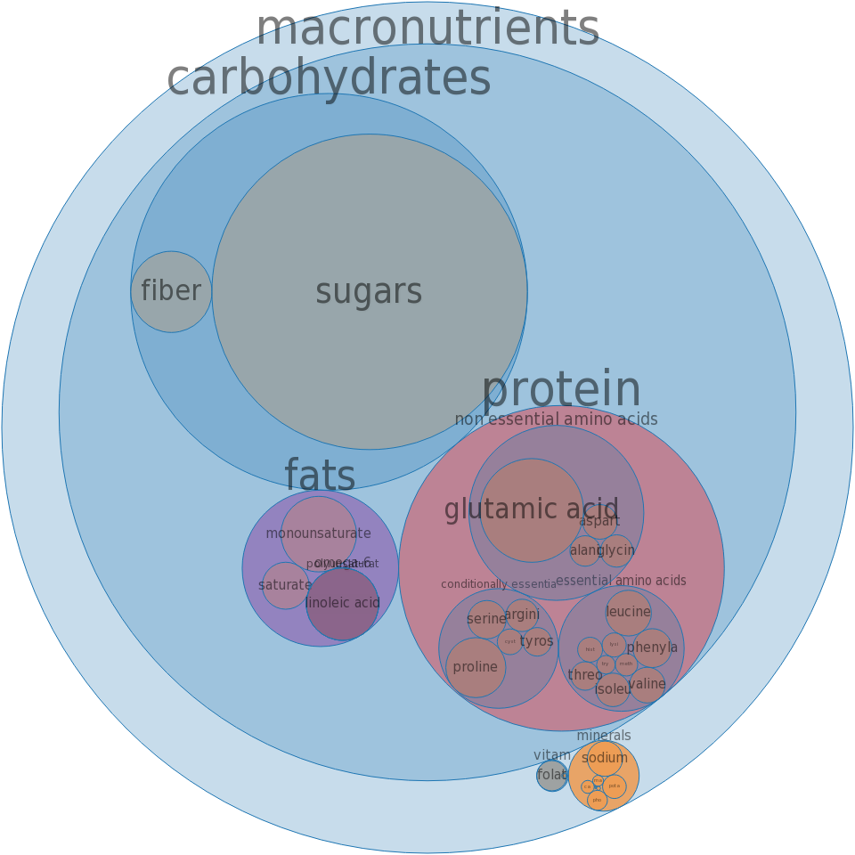 Ice cream cones, sugar, rolled-type -all nutrients by relative proportion - including vitamins and minerals