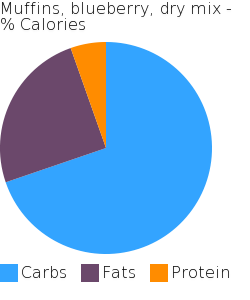 Muffins, blueberry, dry mix macronutrient pie chart