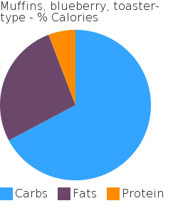 Muffins, blueberry, toaster-type macronutrient pie chart