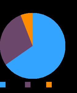 Muffins, corn, toaster-type macronutrient pie chart