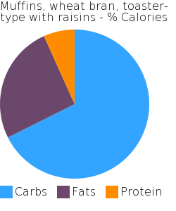 Muffins, wheat bran, toaster-type with raisins macronutrient pie chart