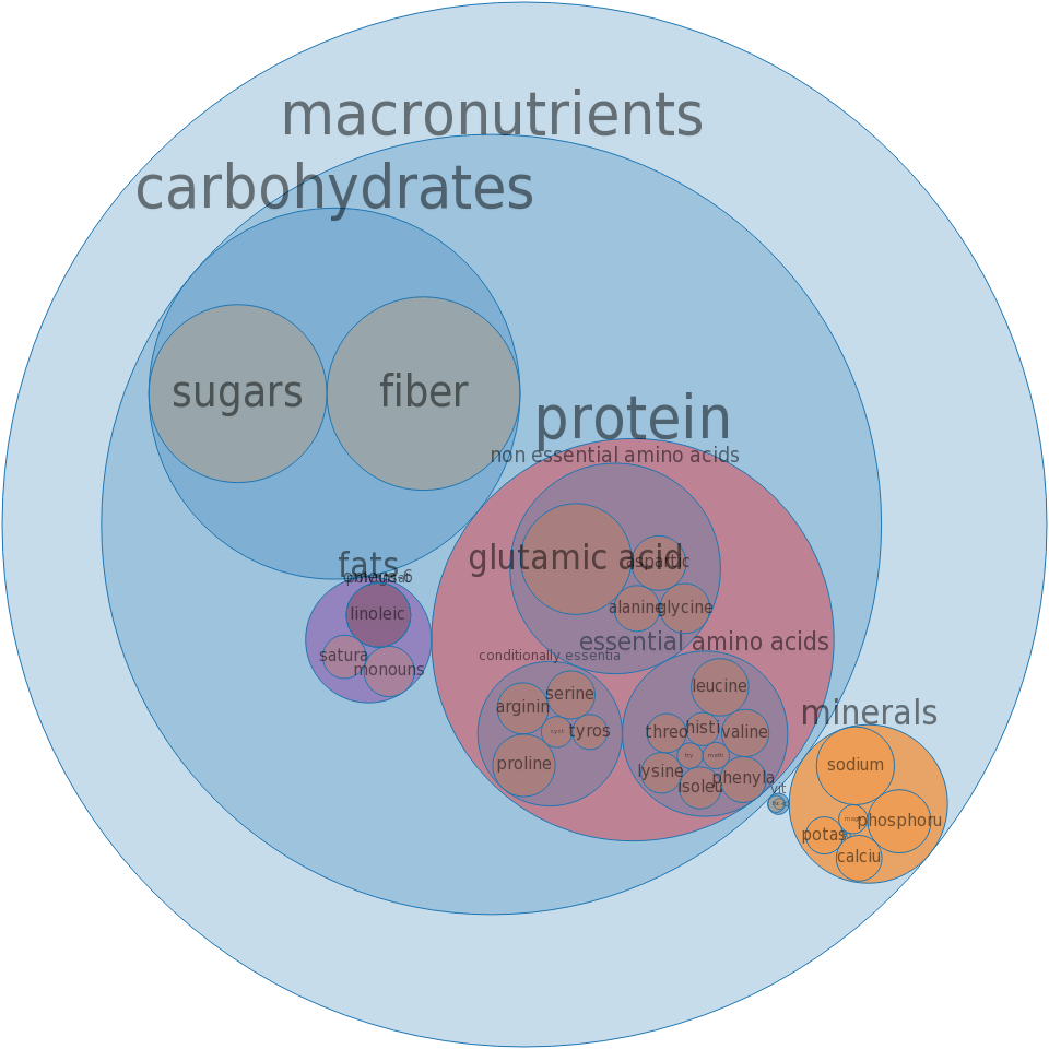 Pancakes, buckwheat, dry mix, incomplete -all nutrients by relative proportion - including vitamins and minerals
