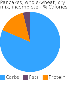 Pancakes, whole-wheat, dry mix, incomplete macronutrient pie chart