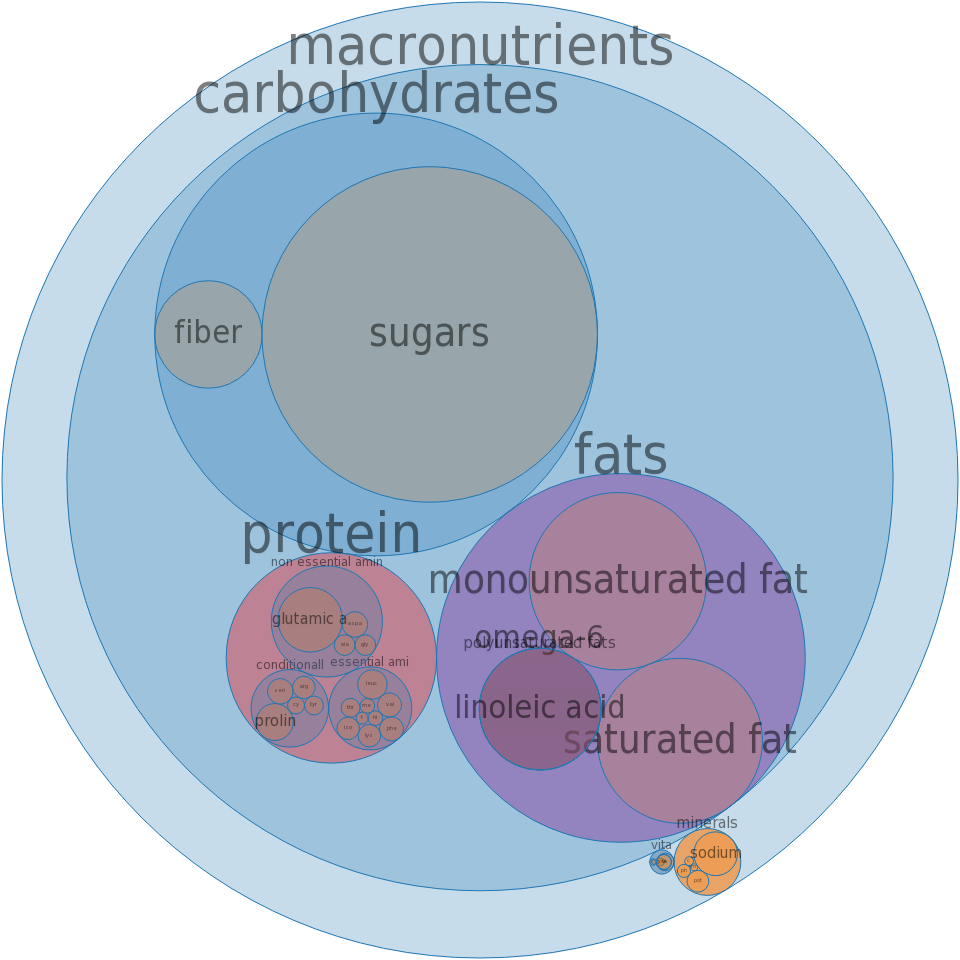 Pie, apple, commercially prepared, enriched flour -all nutrients by relative proportion - including vitamins and minerals
