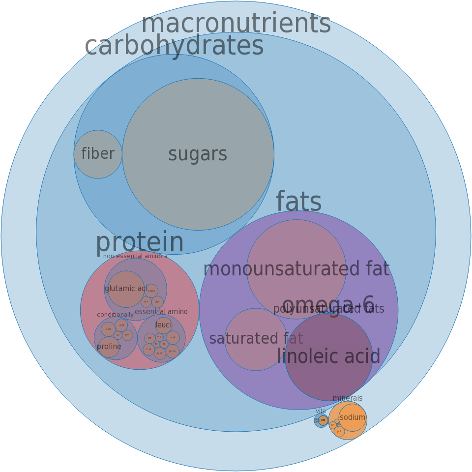 Pie, blueberry, commercially prepared -all nutrients by relative proportion - including vitamins and minerals