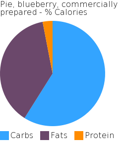 Pie, blueberry, commercially prepared macronutrient pie chart