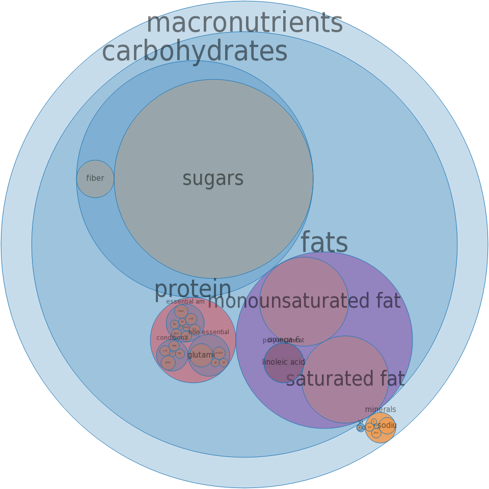 Pie, coconut creme, commercially prepared -all nutrients by relative proportion - including vitamins and minerals