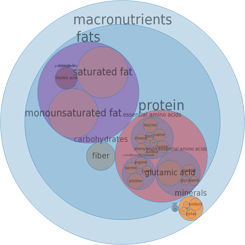 Pie, coconut custard, commercially prepared -all nutrients by relative proportion - including vitamins and minerals