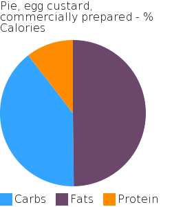 Pie, egg custard, commercially prepared macronutrient pie chart