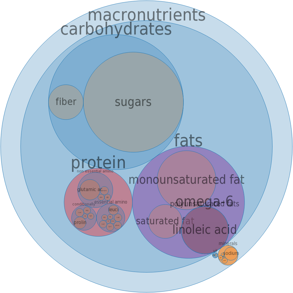 Pie, fried pies, fruit -all nutrients by relative proportion - including vitamins and minerals